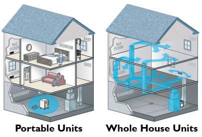 應該使用全屋式除濕機還是可擕式除濕機?安裝全屋式除濕機的利與弊