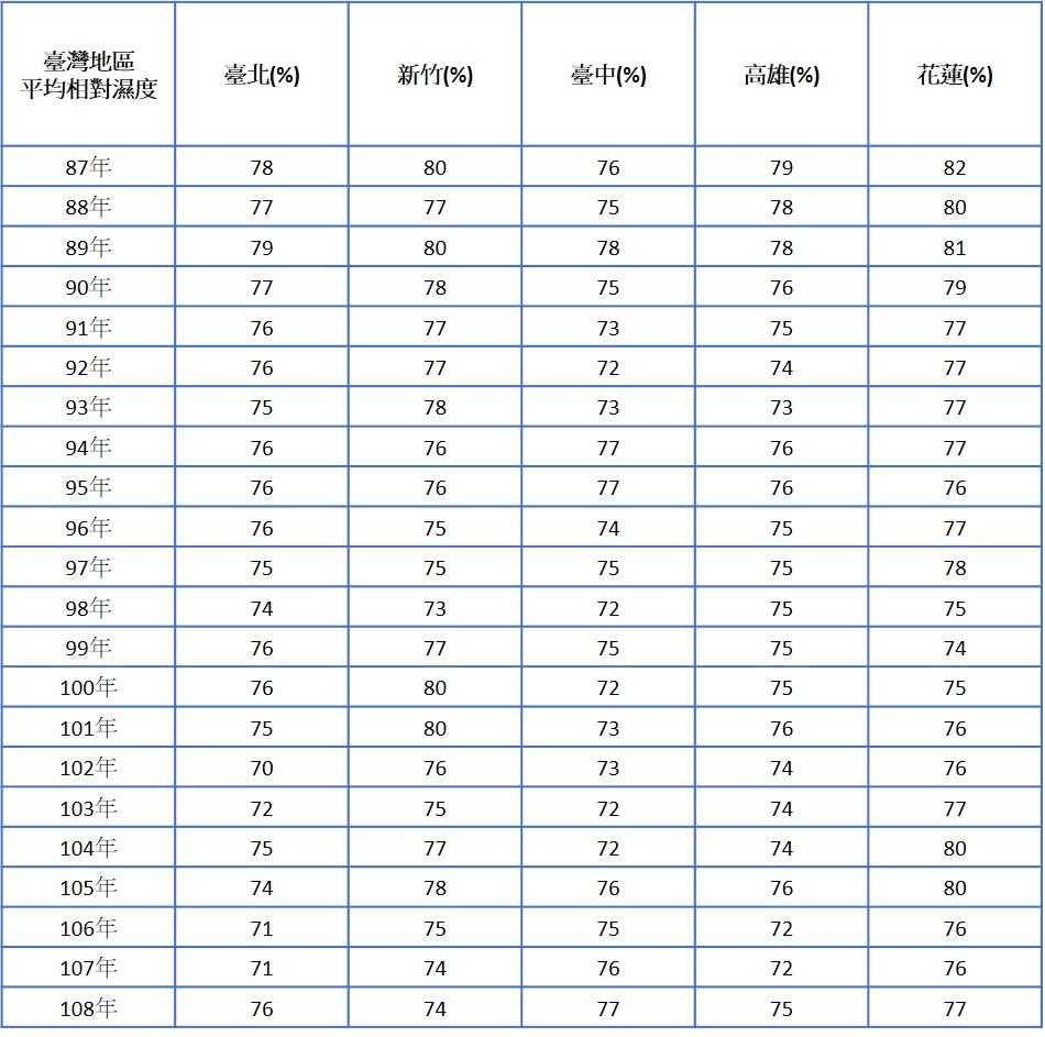 台灣年度平均濕度統計表格
