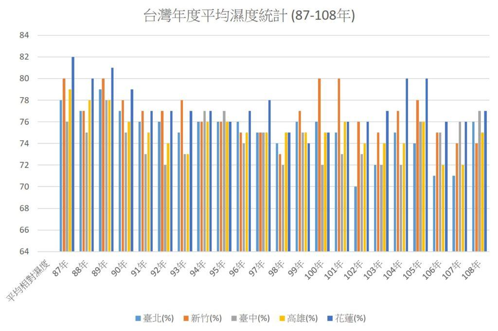 台灣年度平均濕度統計